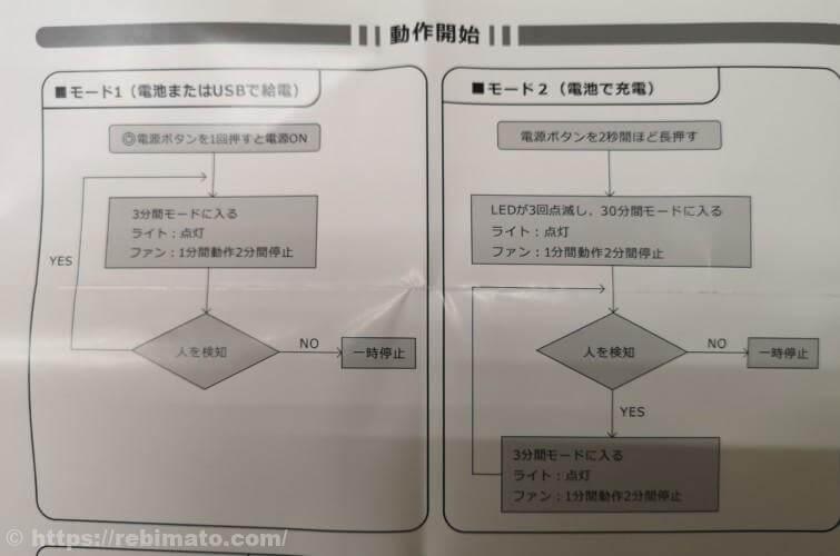 【レビュー】人感センサー搭載、ZNT送風式アロマディフューザー